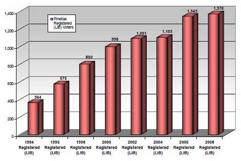 1994-2008 Pinellas Libertarian Voter Registration